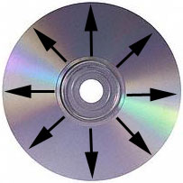 Always wipe compact discs from the center to the outer edge in a straight line.